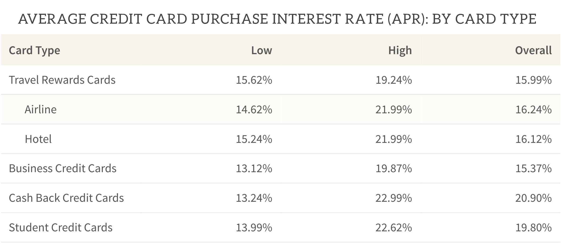 avg credit card purchase interest rate